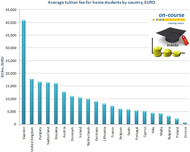 master's programmes - EU students - average fee by country