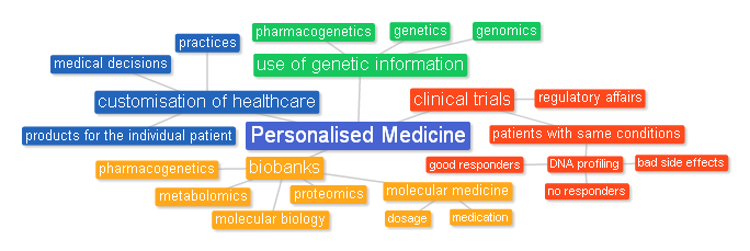 Personalised Medicine, mind map
